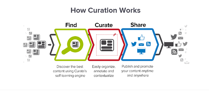 31 Best Free Content Curation Tools